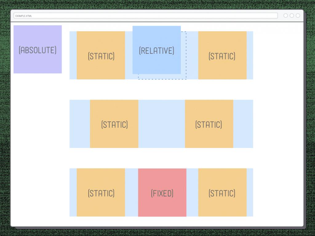 Posición absoluta: guía para comprender esta opción y usar en Divi